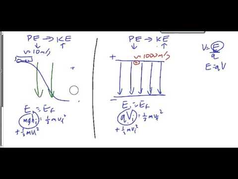 (215) Accelerating Charges in Electric Fields