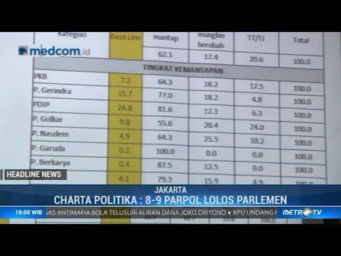 Charta Politika: 9 Parpol Diprediksi Lolos Parlemen