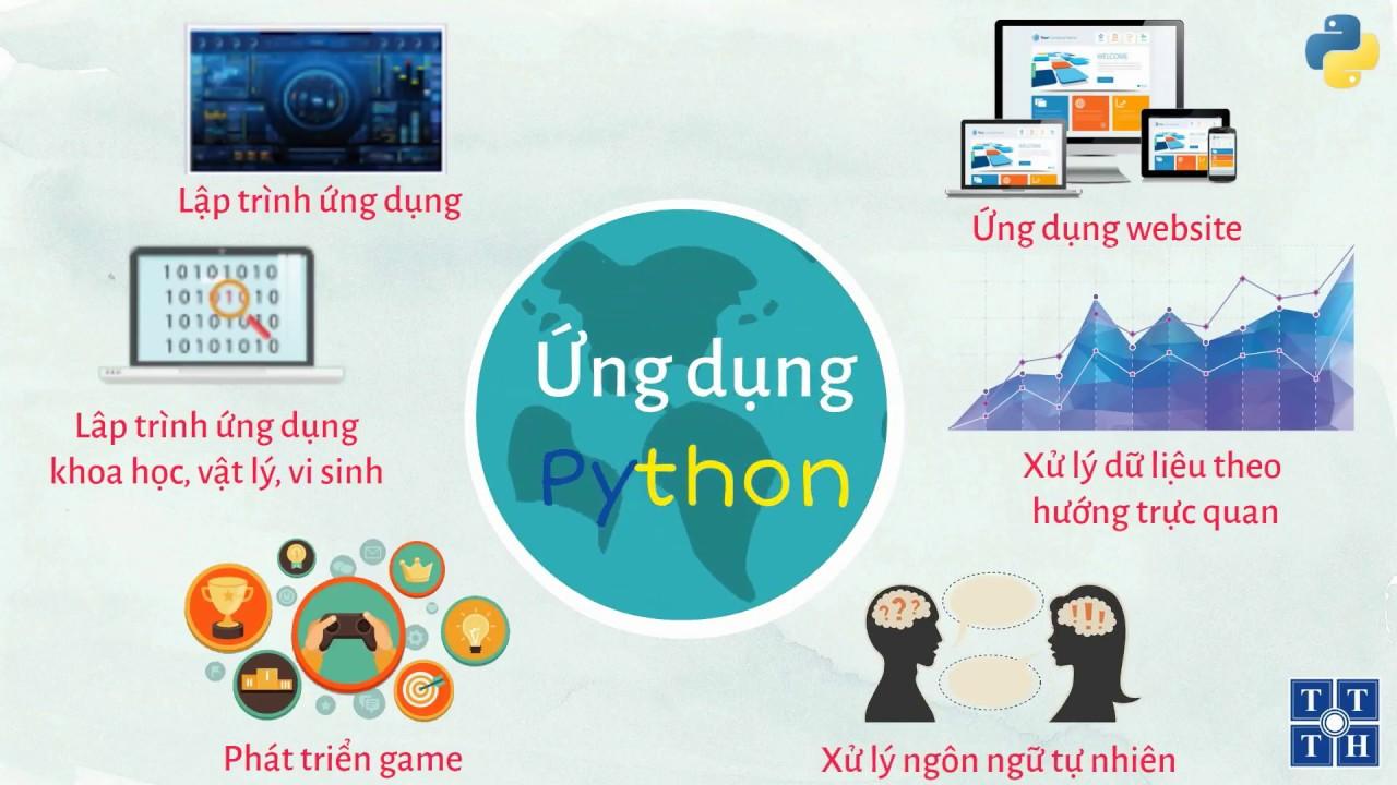 [Python] – Giới thiệu Khóa học Lập trình Python| Học Lập Trình
