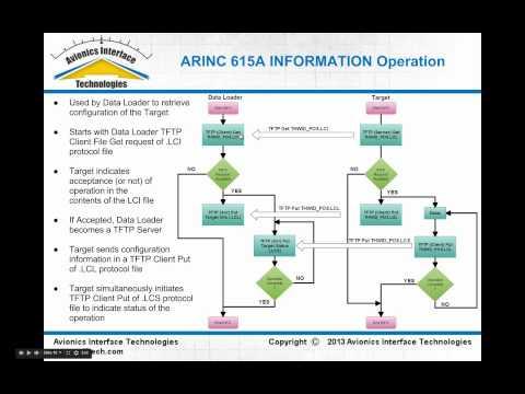 ARINC 615A Ethernet & ARINC 664 Data Loader Overview Part 2