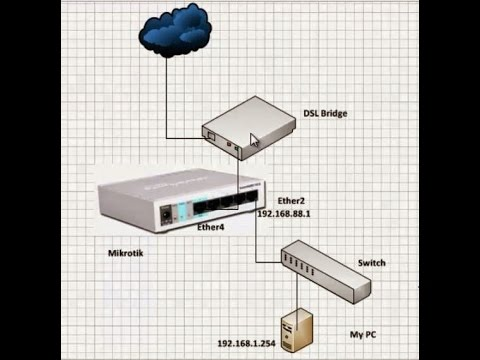 First Mikrotik Setup internet Access with Static IP
