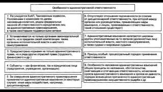 Устный доклад - Административное право