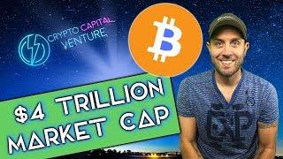 Bitcoin $4 Trillion Market Cap / Technical Analysis / BTC News