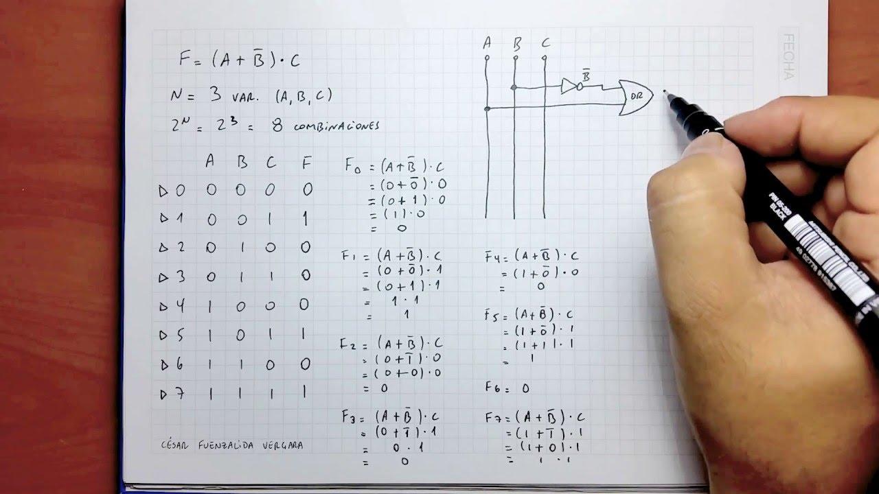 Circuito Logico Definicion : Función lógica tabla de verdad y circuito combinacional