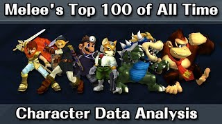 Melee's Top 100 Players of All Time: Character Data Analysis