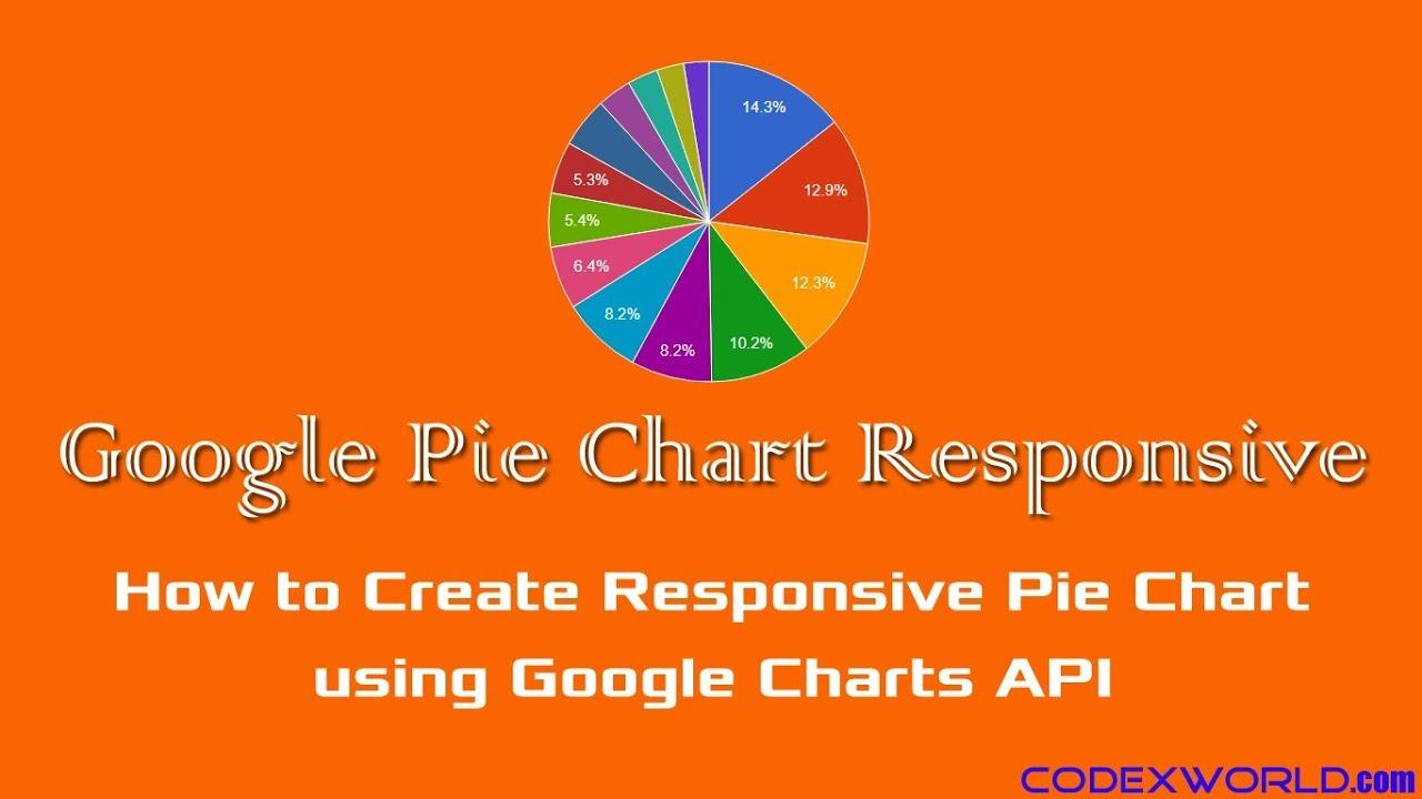 Make Responsive Pie Chart with Google Charts - CodexWorld