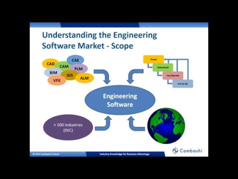 Understanding the Scope of Global Design and Engineering Software Markets