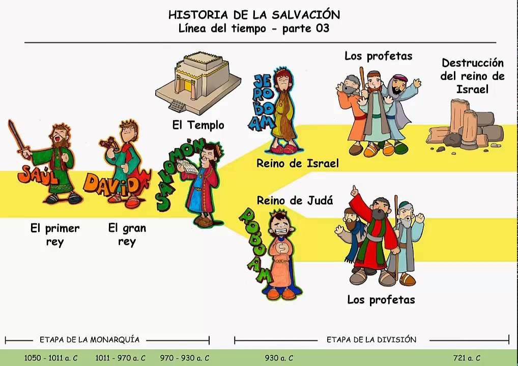 O Mundo Inteiro Espera A Resposta De Maria: ETAPAS DE LA HISTORIA D LA SALVACION