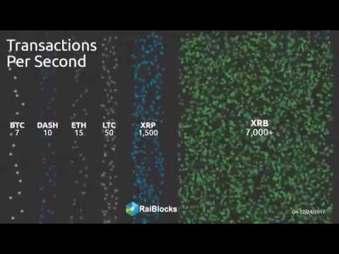 raiblocks transactions per second
