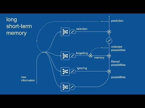 Recurrent Neural Networks (RNN) and Long Short-Term Memory (
