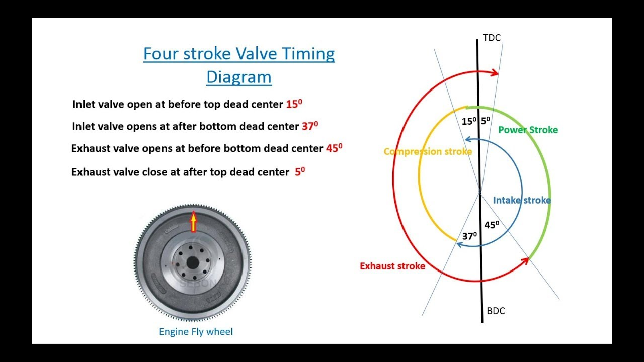 Explain Four Stroke Valve Timing Diagram  In Sinhala