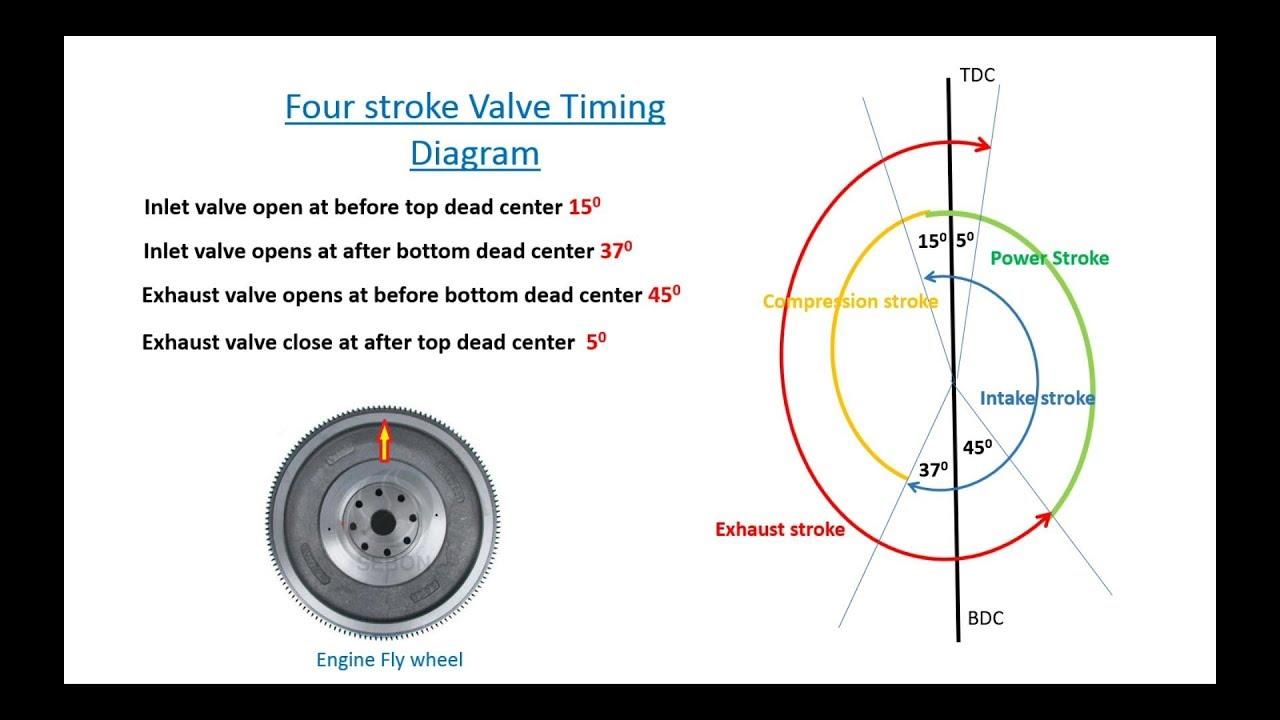 Timing Diagrams Youtube
