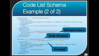 NIEM ATC 4 of 5 - Code Lists