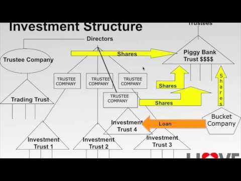 Investment Property Strategy: The Trust Structures You MUST