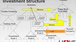 Investment Property Strategy: The Trust Structures You MUST Have For Your Investment Properties.