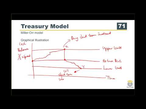 ACCA F9 Course Working Capital Management 07 Treasury Model