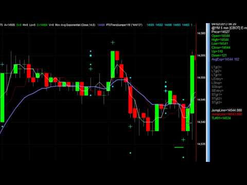 NetPicks PTU Trend Jumper Free Trading System Strategy – Dow Emini Futures YM