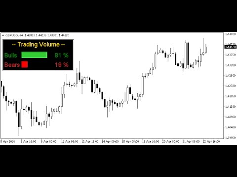 Trading Volume Indicator Forex Mt4 Indicator Youtube