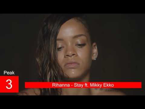 Rihanna Billboard Chart History