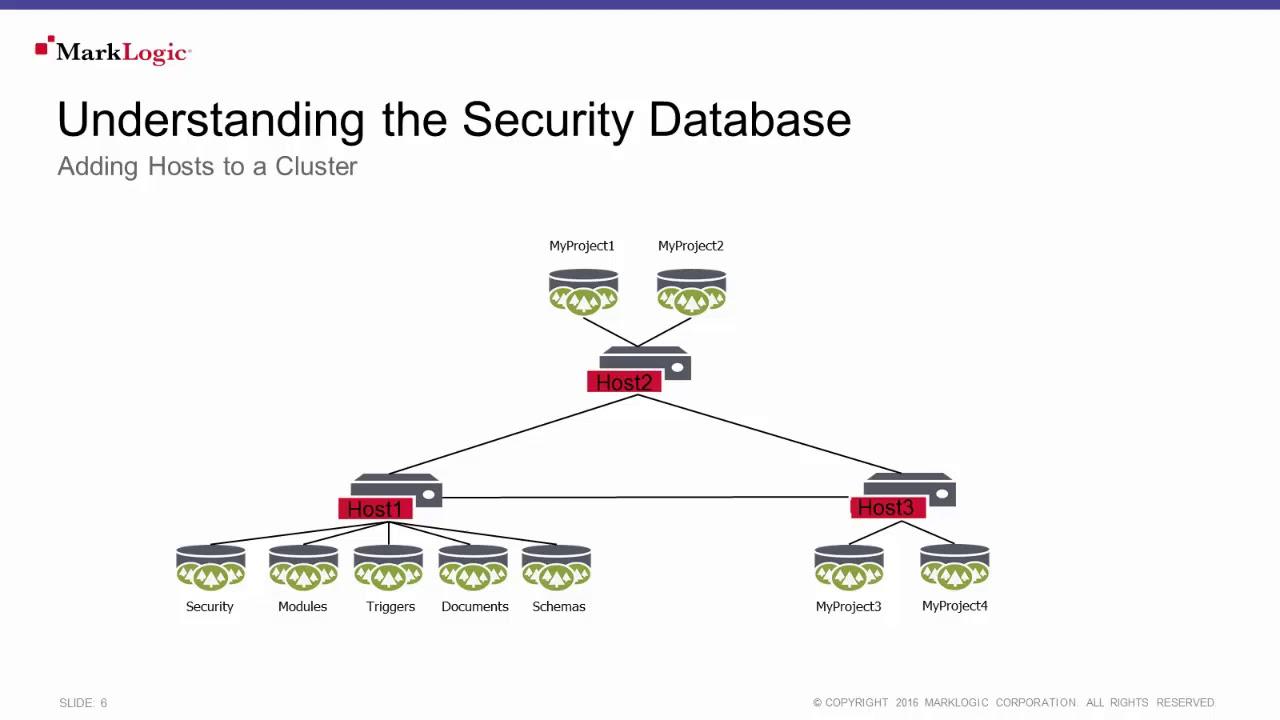 Video Tutorial: MarkLogic Security - MarkLogic Community