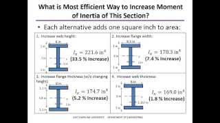 Moment of Inertia Examples