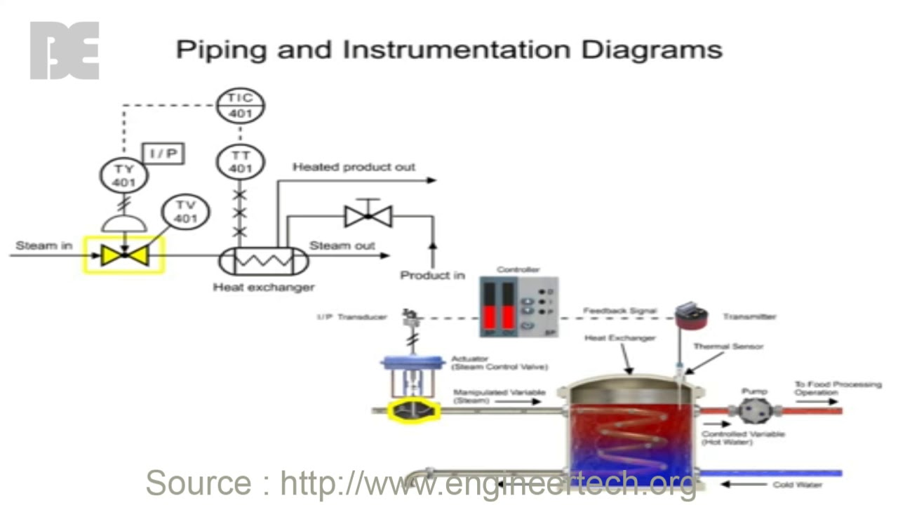 How To Read Piping And Instrumentation Diagrams
