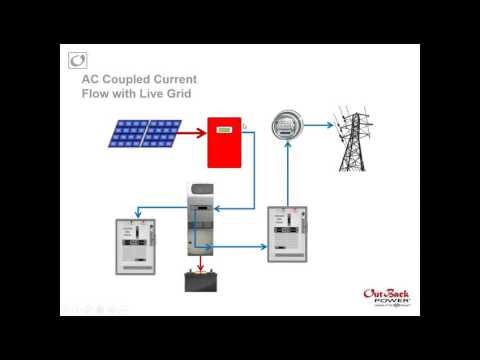 Battery Based Grid Tie Systems – Part #2 – Technical Aspects