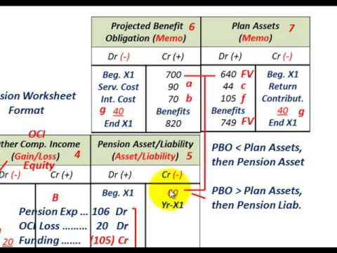 Pension Accounting (Actual Return Less Than Expected Return On Plan Assets, OCI Loss)
