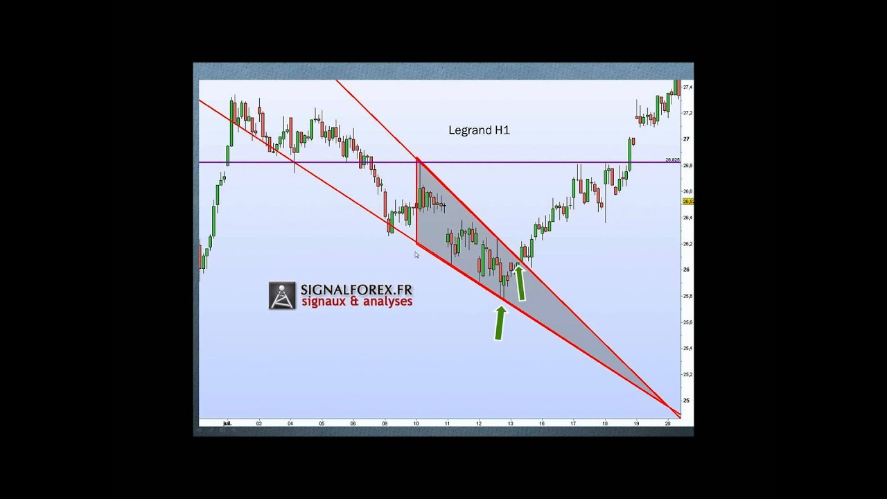 Swing trade forex