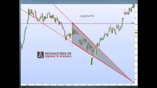 Cours de trading : le chartisme partie 1