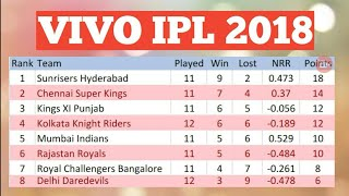 VIVO IPL 2018 POINT TABLE LIST AS ON 13TH MAY 2018