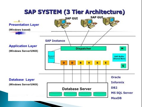 SAP Basis Introduction and Overview of R3 Architecture