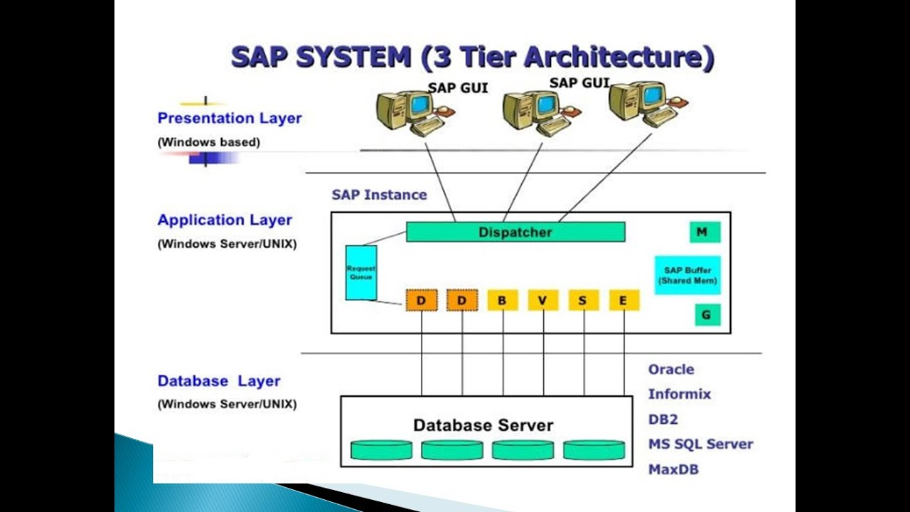 sap basis introduction and overview of r3 architecture [ 1280 x 720 Pixel ]
