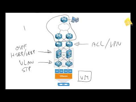 Introduction to SDN (Software Defined Networking)