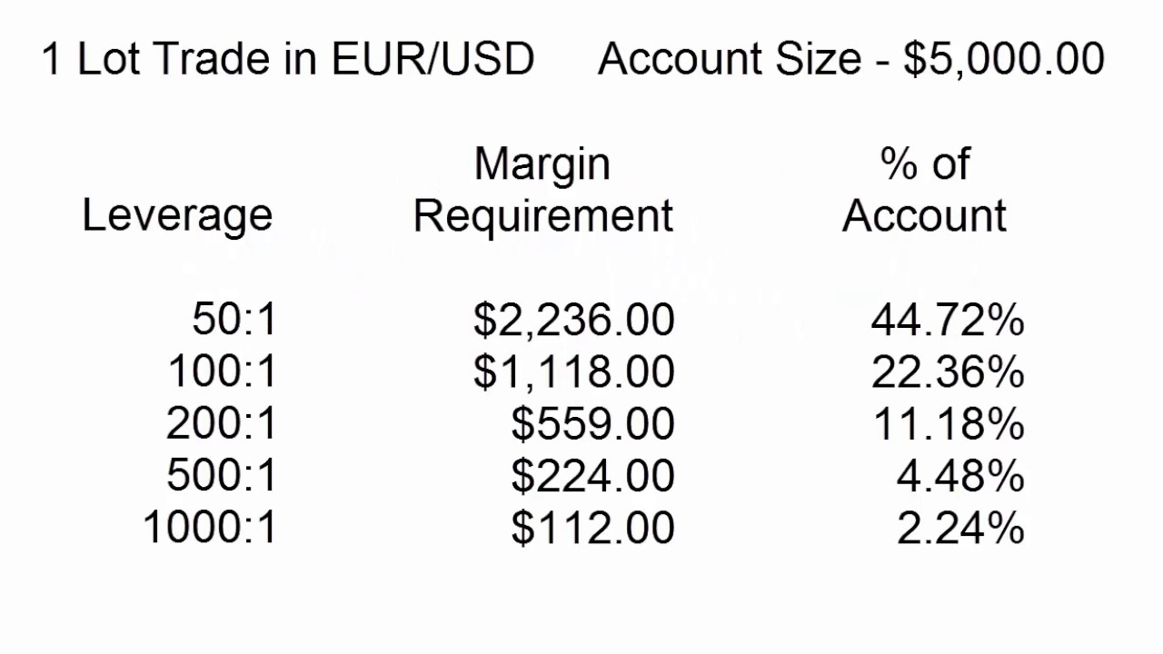 Questrade forex margin requirement