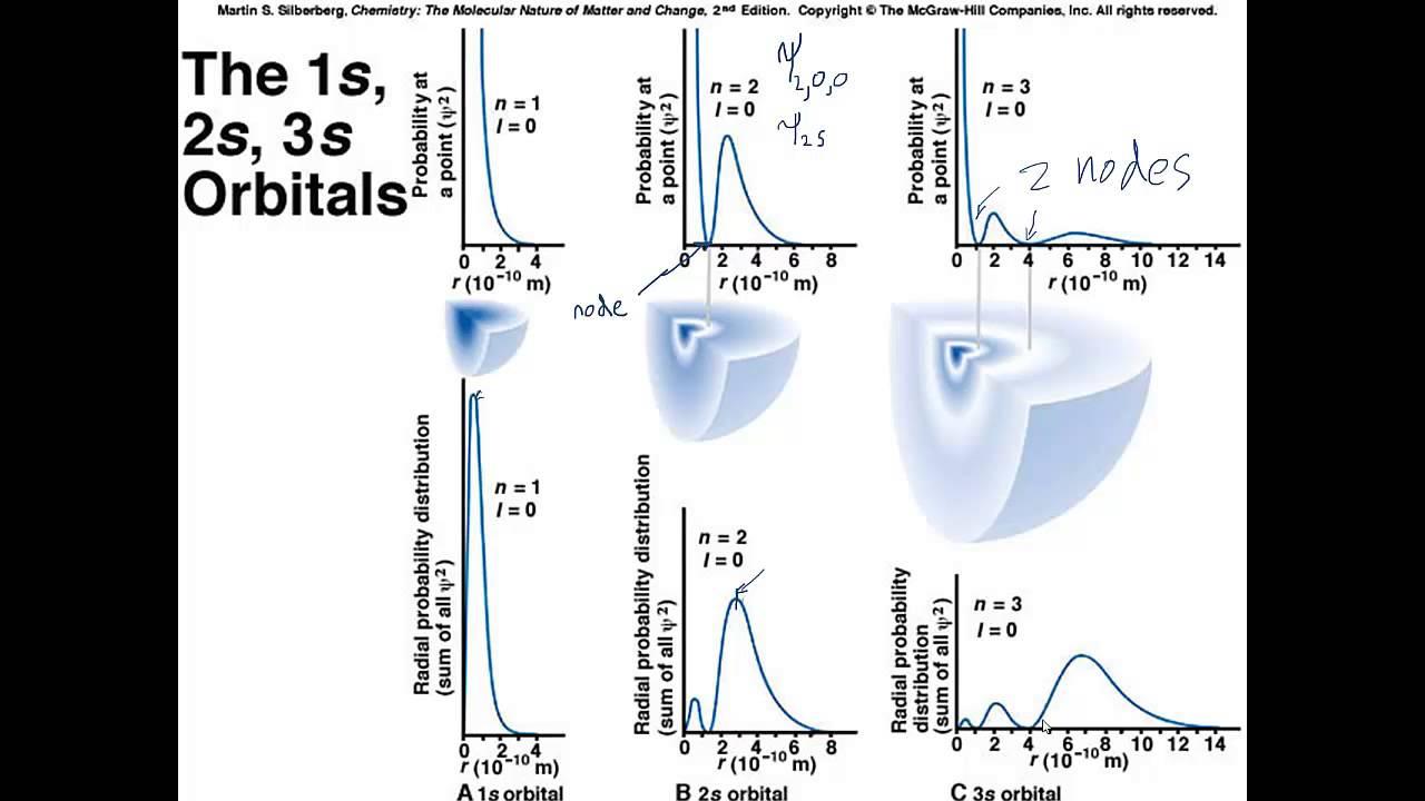 hight resolution of hydrogen atom orbitals
