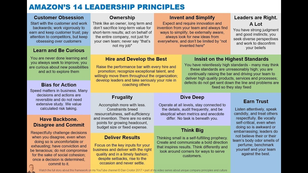 15 Amazon Leadership Principles in 15 minutes