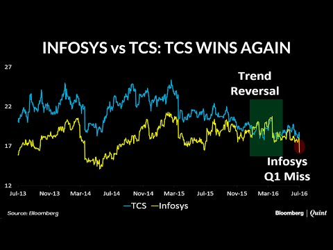 Chart Of The Day: Infosys Vs TCS