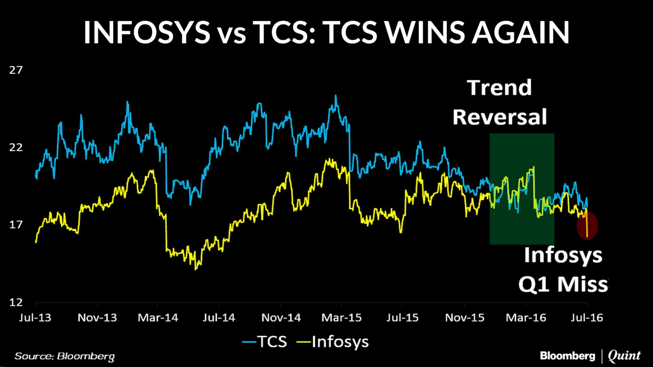 Chart of the day infosys vs tcs youtube chart of the day infosys vs tcs nvjuhfo Choice Image