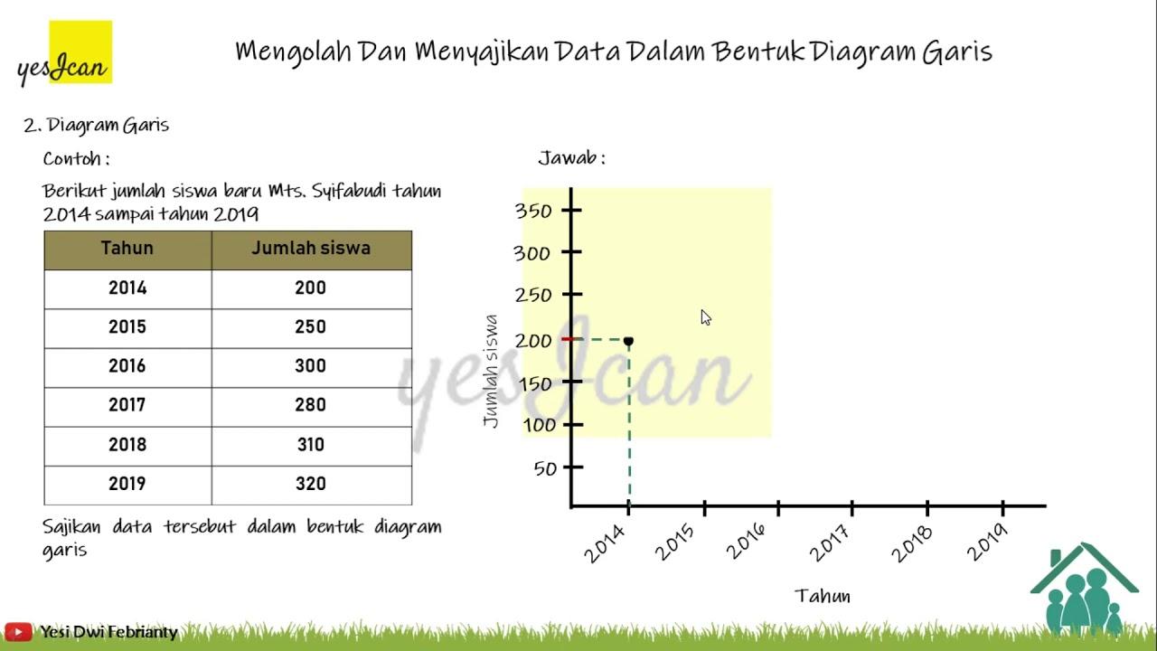 Mengolah dan menyajikan data dalam bentuk diagram garis ...