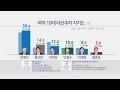 문재인 36.4%ㆍ황교안 14.9%ㆍ안희정 12.6% [리얼미터] / 연합뉴스TV(YonhapnewsTV)