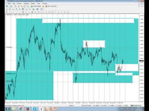 GBP/USD Long position description