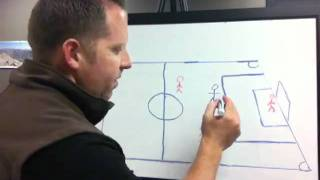 Soccer Offside Simple Explanation