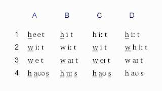The Phonetics Symbols Course - Lesson 3