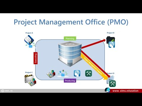 What is Project Management Office Definition & PMO Roles and Responsibilities | AIMS Lecture