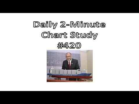 Daily 2-Minute Chart Study #420: From Sideways Action To Explosive Rally