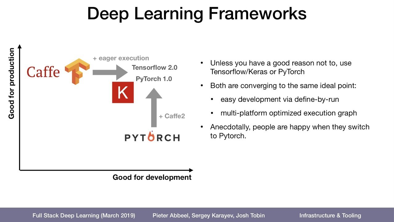 Deep Learning Frameworks
