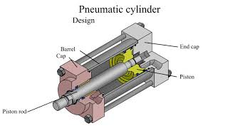 How does a pneumatic cylinder work? Pneumatic cylinder design