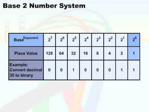 how to find base of a number system quadratic