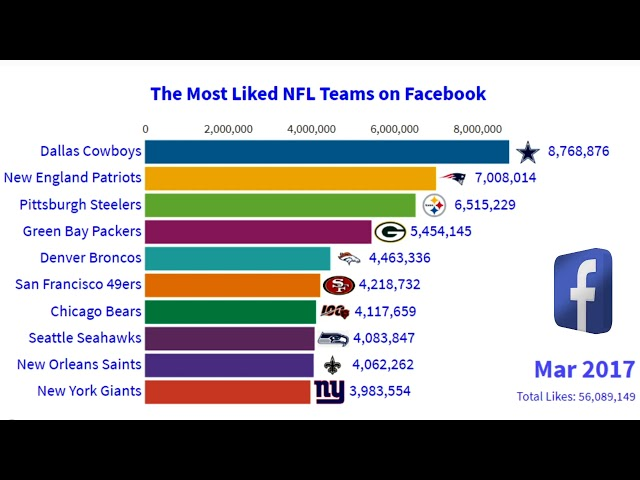 Most Popular Liked NFL Teams On Facebook 2014 - 2019